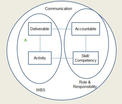 commplan_communication